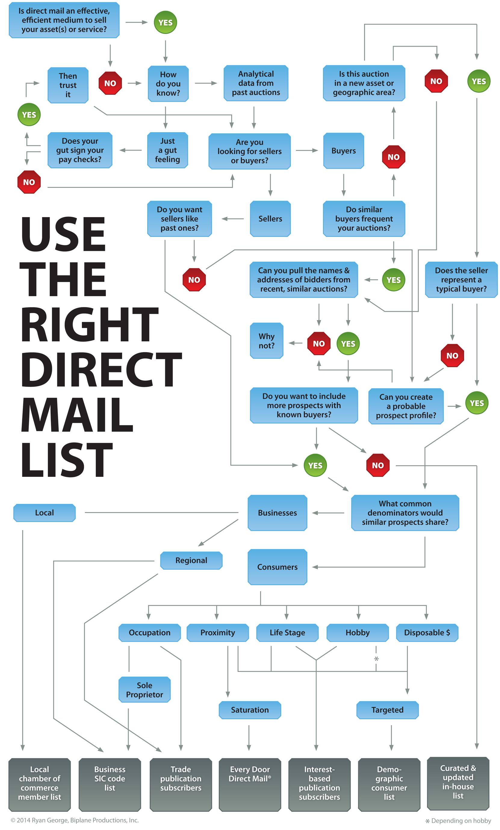 Mailing List Flow Chart