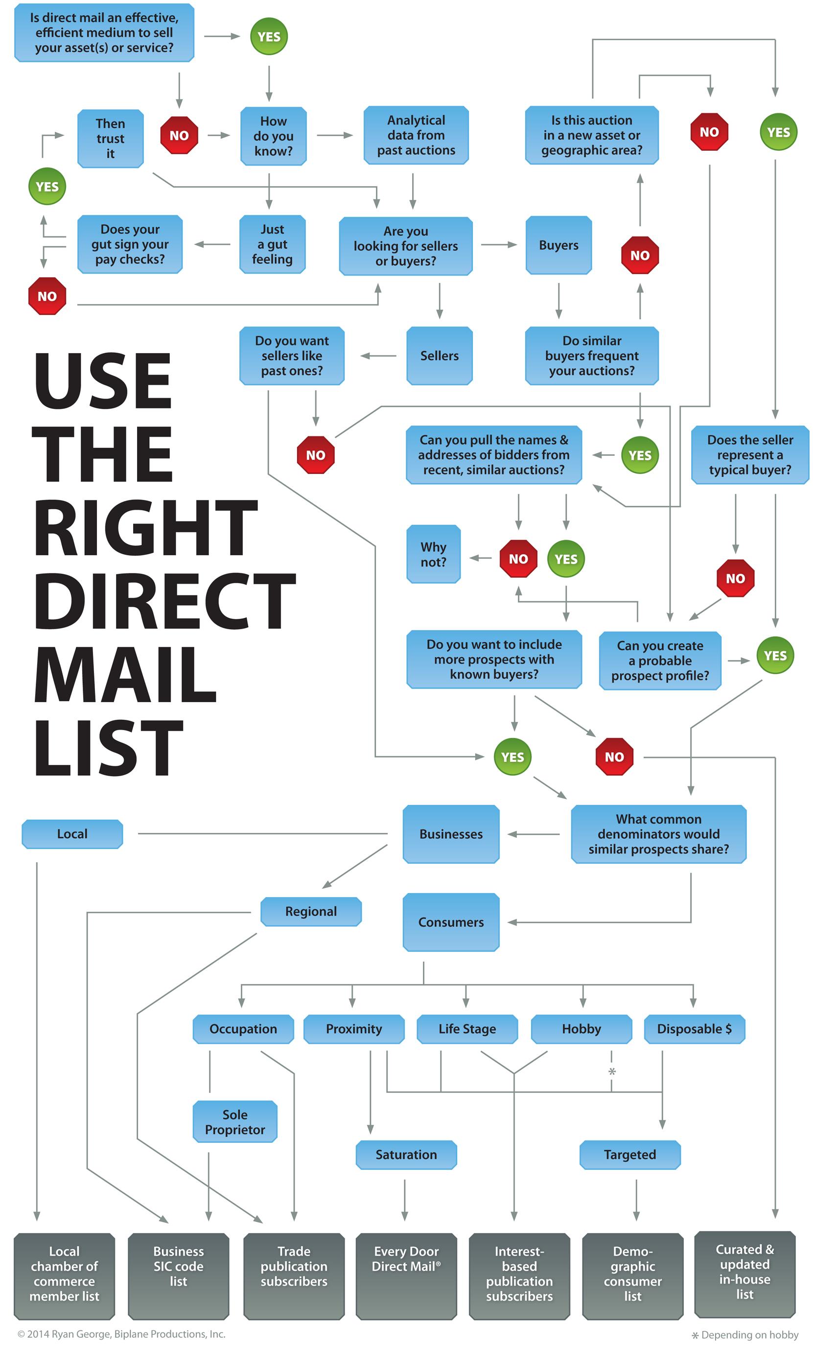 Mailing List Flow Chart