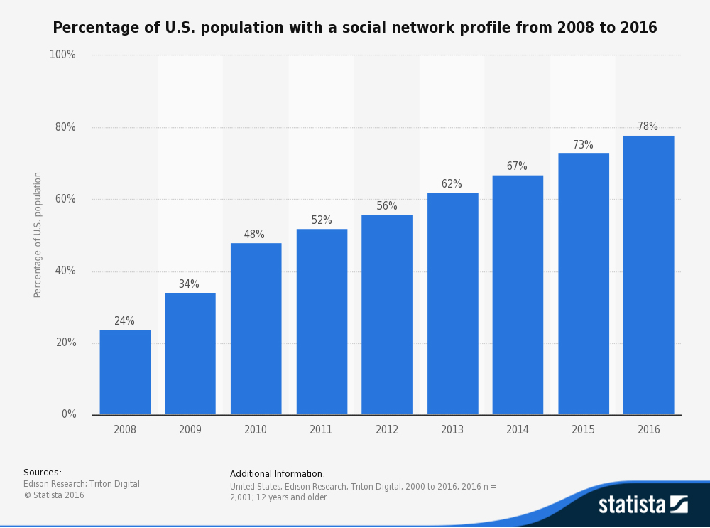 Statistic of Facebook Users