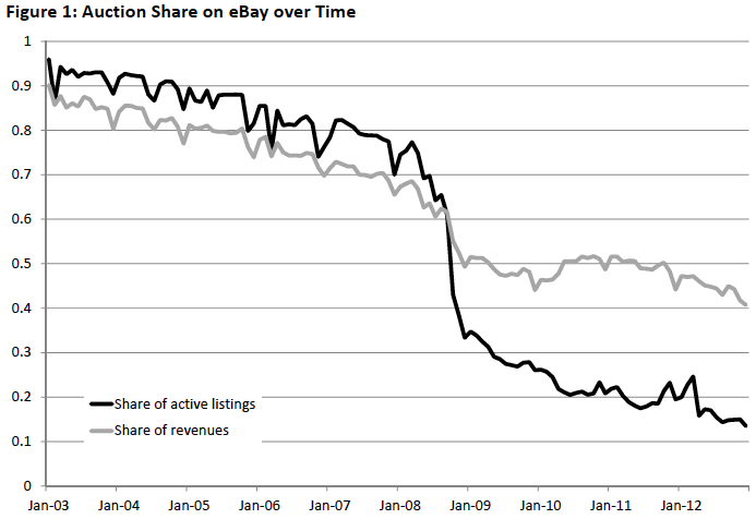 eBay Shift Chart