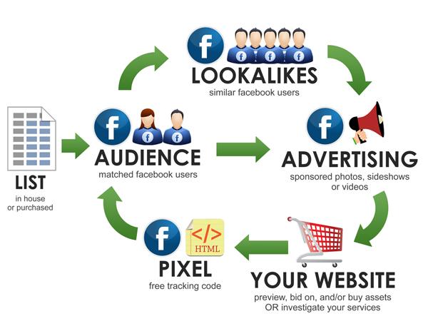 Facebook Loop
