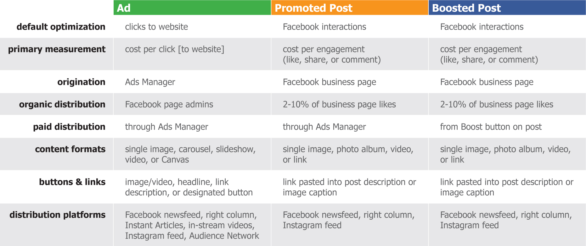Facebook comparison chart full size