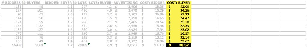 Cost Per Bidder