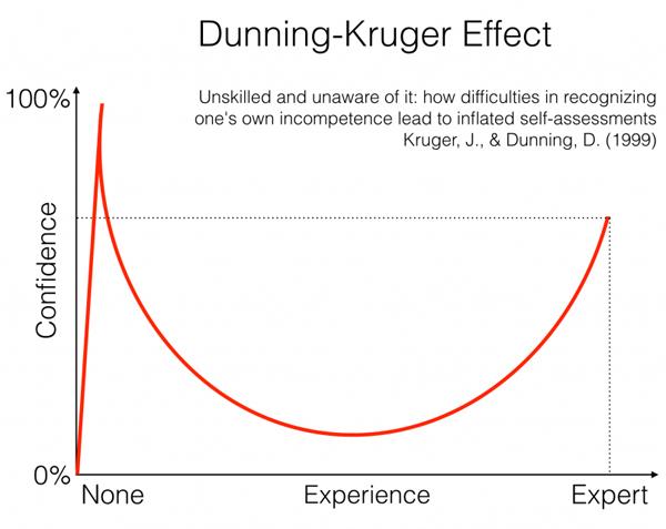 Dunnng Kruger Effect